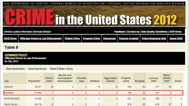 FBI Newtown Conn 2012 no murders