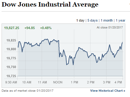2017-01-21-03_50_34-dow-jones-industrial-average-nytimes-com